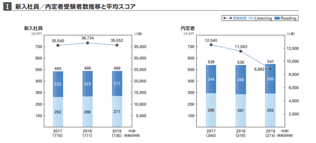 TOEICの新入社員と内定者の平均点