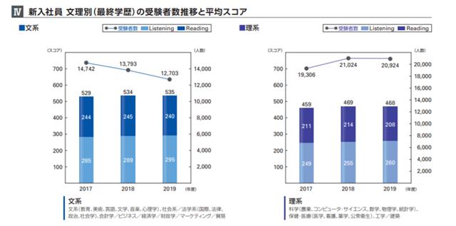 TOEICの新入社員での文理別平均スコア